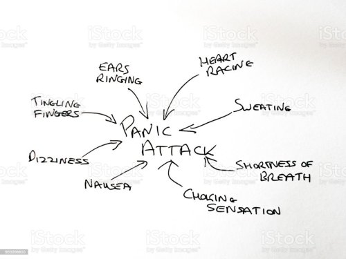small resolution of hand drawn diagram of causes of panic attacks stock image