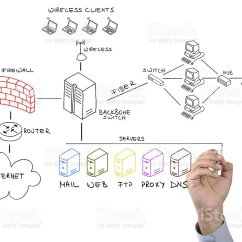 Ids Network Diagram Goodman Heat Pump Defrost Control Wiring Hand Using Marker To Draw Stock Photo