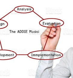 hand write addie model for business success stock image  [ 1024 x 768 Pixel ]