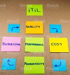 conceptual diagram itil royalty free stock photo [ 905 x 1024 Pixel ]