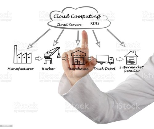 small resolution of supply chain diagram royalty free stock photo