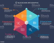 Block Chain Infographic Concept Step Meaning