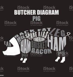 butcher diagram of pork pig cuts ilustraci n de butcher diagram of pork pig cuts y [ 1024 x 1024 Pixel ]