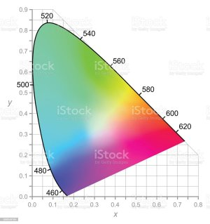 Cie Chromaticity Diagram Colors Seen By Daylight Stock
