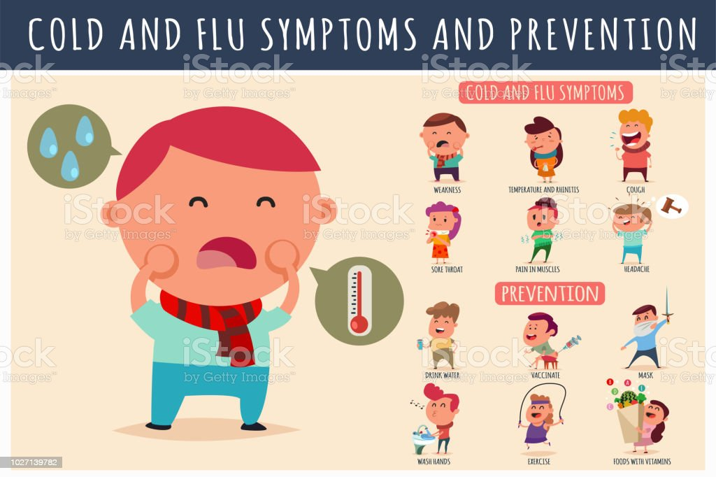 Cold And Flu Symptoms And Prevention Vector Cartoon Flat ...