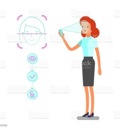 concept of face identification cartoon business woman holds smartphone in his hand for getting access to device via face recognition technology  [ 1024 x 1024 Pixel ]