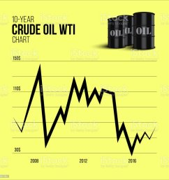 crude oil infographics 10 year crude oil wti chart with oil barrels on yellow [ 1024 x 1024 Pixel ]