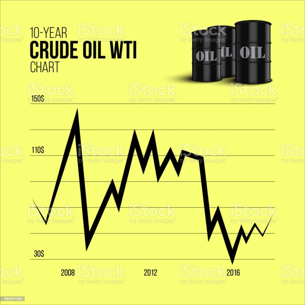 medium resolution of crude oil infographics 10 year crude oil wti chart with oil barrels on yellow