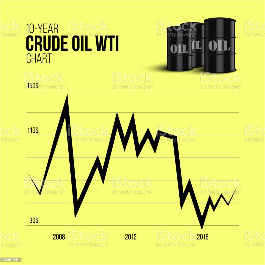 hight resolution of crude oil infographics 10 year crude oil wti chart with oil barrels on yellow