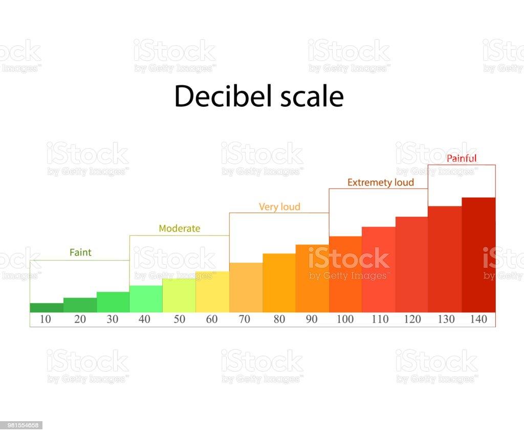 Decibel Scale Stock Illustration - Download Image Now - iStock