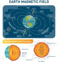 earth magnetic field scientific vector illustration diagram with south north poles earth rotation axis [ 908 x 1024 Pixel ]
