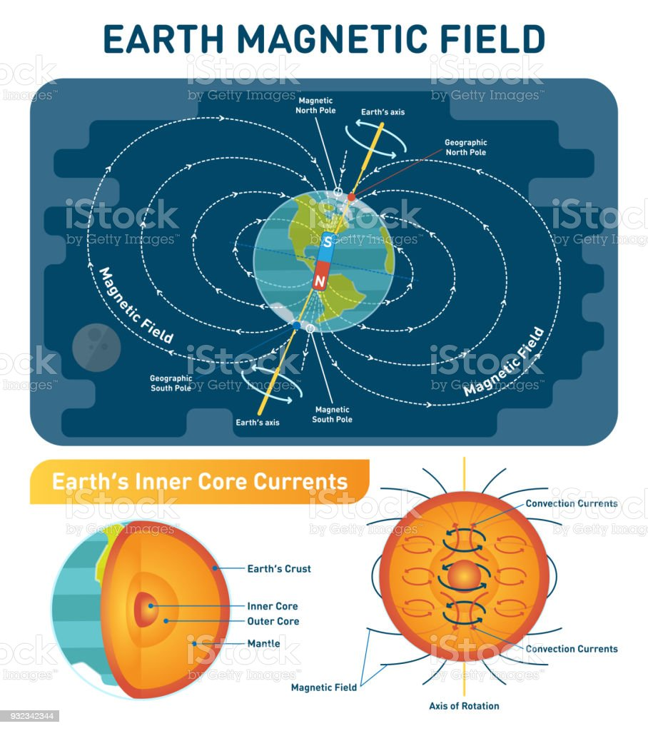 hight resolution of earth magnetic field scientific vector illustration diagram with south north poles earth rotation axis and inner core convection currents