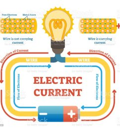 electric current concept example vector illustration electrical circuit diagram with light bulb and energy source [ 1024 x 970 Pixel ]