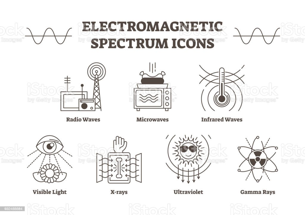 Electromagnetic Spectrum Outline Vector Icons All Wave