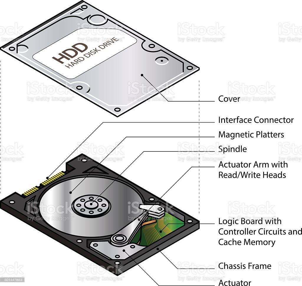 hard drive diagram energy pyramid food chain ハードディスク図 3dのベクターアート素材や画像を多数ご用意 501447853 istock