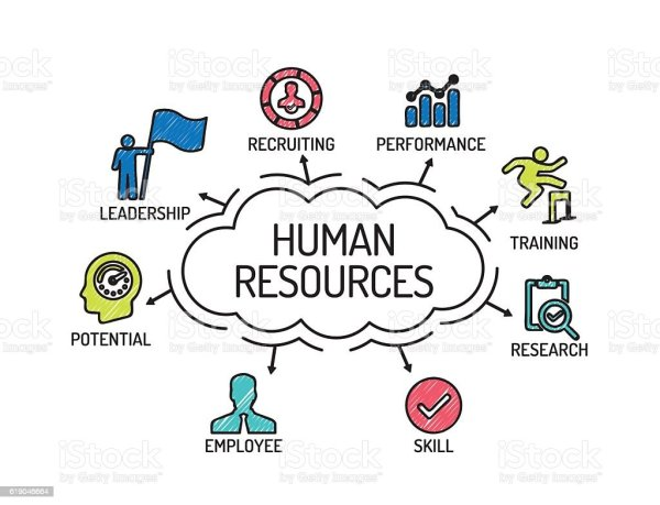 human resources chart with keywords