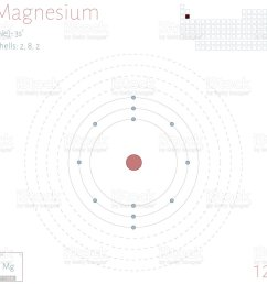 infographic of the element of magnesium illustration  [ 1024 x 1024 Pixel ]
