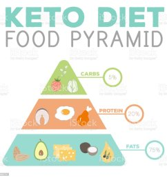ketogenic diet macros pyramid food diagram low carbs high healthy fat illustration  [ 1024 x 1024 Pixel ]
