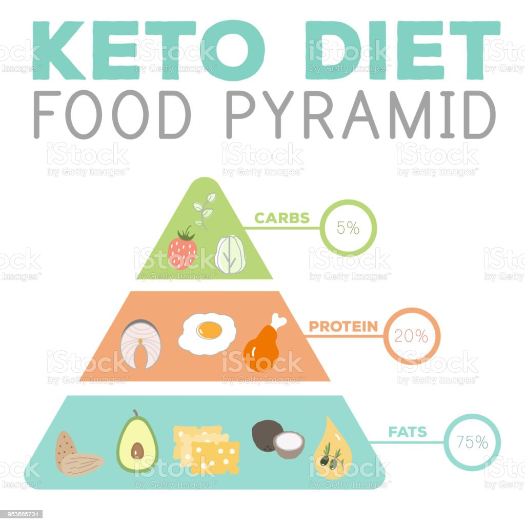 hight resolution of ketogenic diet macros pyramid food diagram low carbs high healthy fat illustration