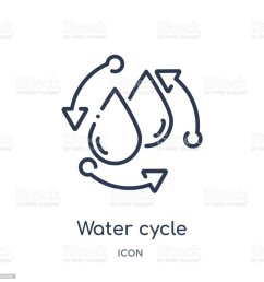 linear water cycle icon from ecology outline collection thin line water cycle vector isolated on [ 1024 x 1024 Pixel ]