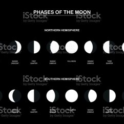 Phases Of The Moon Diagram To Label 2004 Wrx Wiring Southern Hemisphere