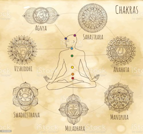 small resolution of mystic chart with hand drawn chakras of human body royalty free mystic chart with hand