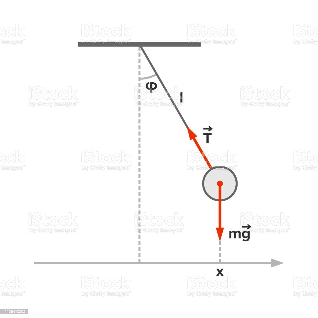 hight resolution of pendulum mathematics with velocity and acceleration vectors royalty free pendulum with velocity and