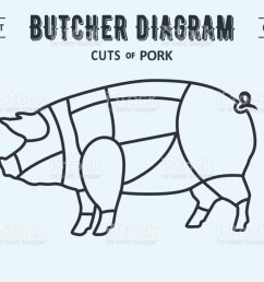 poster butcher diagram and scheme pork royalty free poster butcher diagram and scheme [ 1024 x 864 Pixel ]