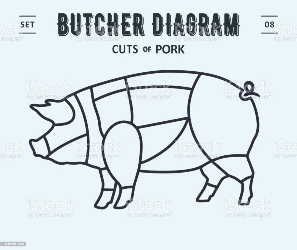 medium resolution of poster butcher diagram and scheme pork royalty free poster butcher diagram and scheme