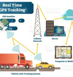 real time gps tracking system vector illustration diagram scheme with satellite vehicles antenna  [ 1024 x 820 Pixel ]