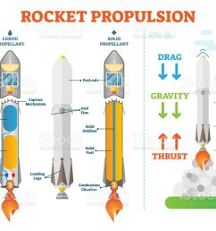 rocket propulsion science space engineering vector illustration technical diagram scheme liquid propellant and solid examples [ 1024 x 840 Pixel ]
