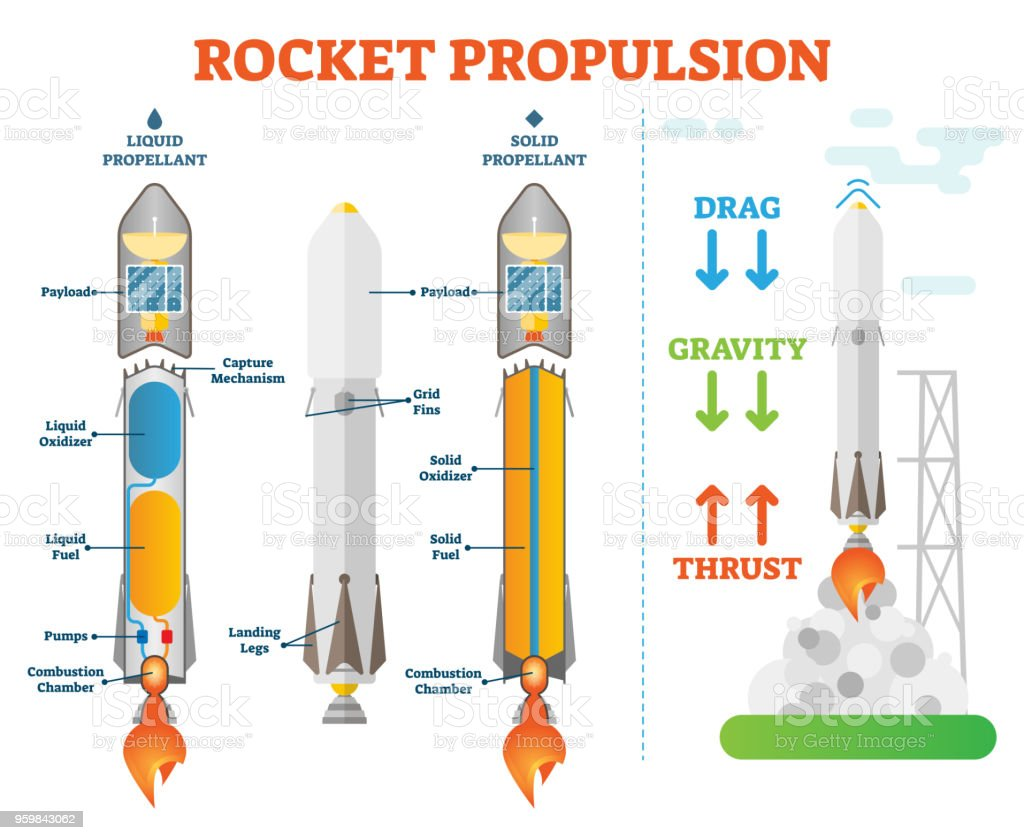 hight resolution of rocket propulsion science space engineering vector illustration technical diagram scheme liquid propellant and solid examples