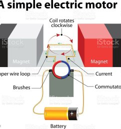 simple electric motor vector diagram stock vector art basic generator diagram ac generator diagram [ 1024 x 924 Pixel ]