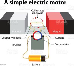 Simple Electric Motor Vector Diagram Stock Vector Art