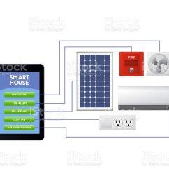 ventilation fire alarm solar panel lighting air conditioning [ 1024 x 819 Pixel ]