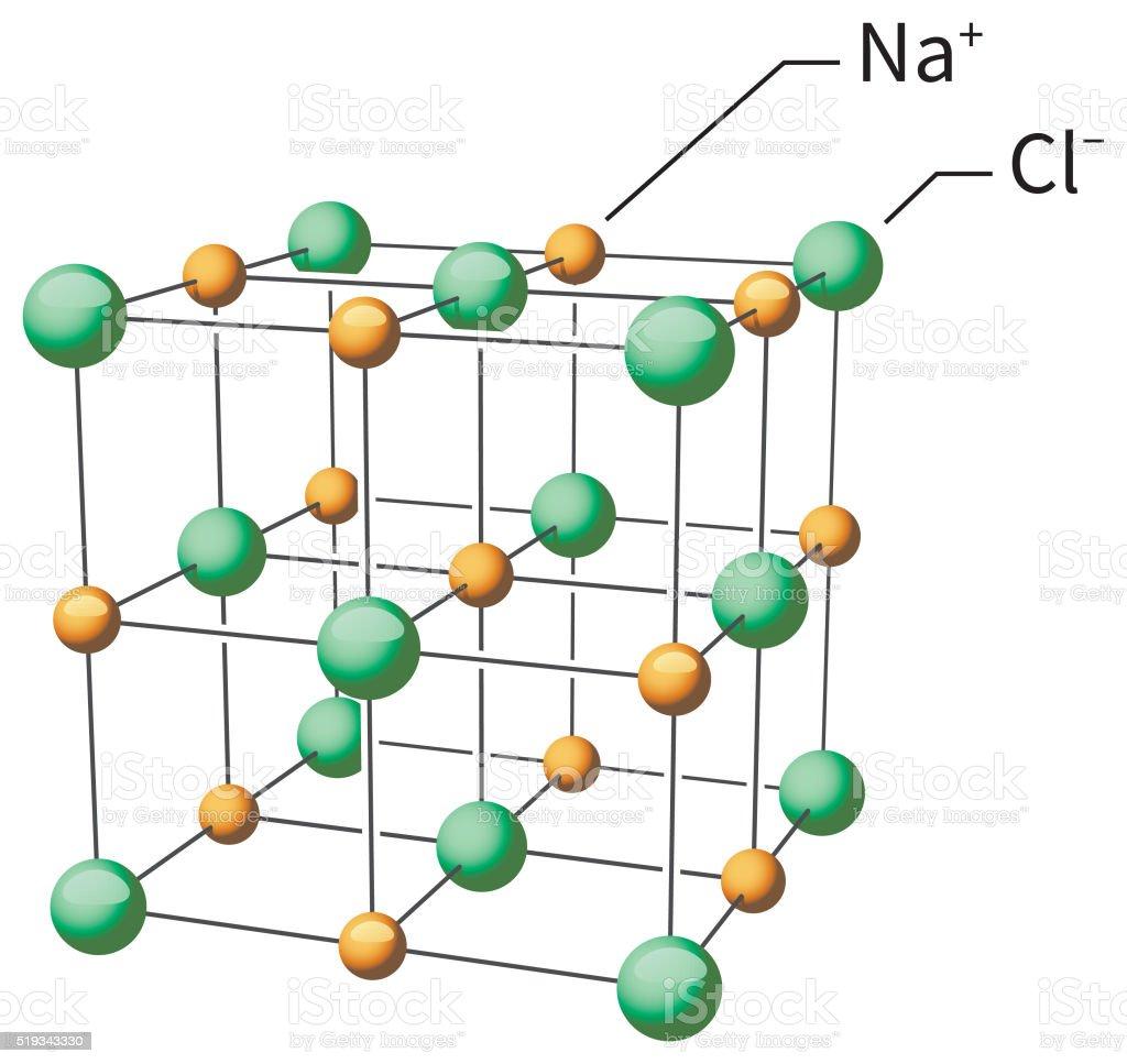 Sodium Chloride Nacl Molecular Structure stock vector art 519343330   iStock