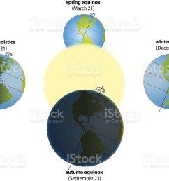 solstice equinox america royalty free solstice equinox america stock vector art amp more images [ 1024 x 806 Pixel ]