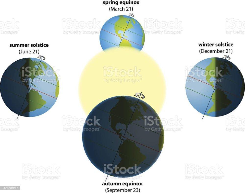 medium resolution of solstice equinox america royalty free solstice equinox america stock vector art amp more images