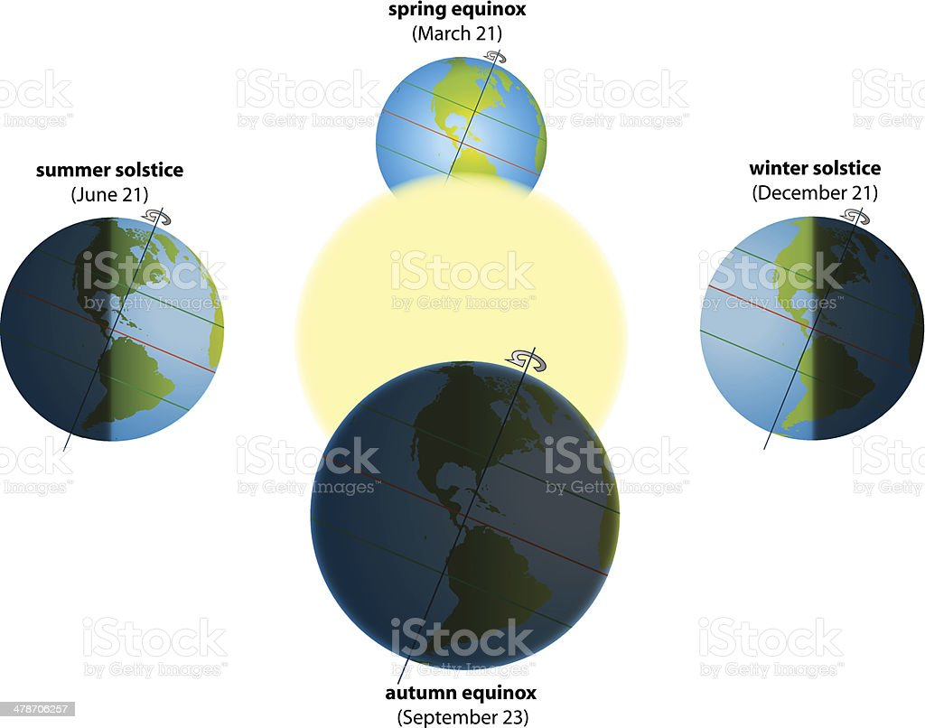 hight resolution of solstice equinox america royalty free solstice equinox america stock vector art amp more images