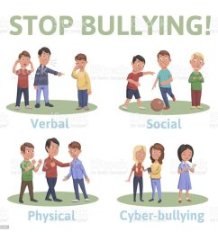stop bullying in the school 4 types of bullying verbal social physical [ 1024 x 997 Pixel ]