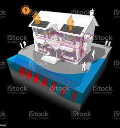 surface water heat pump and photovoltaic panels house diagram royalty free surface water heat pump [ 1024 x 1024 Pixel ]