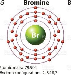 symbol electron diagram bromine illustration  [ 1023 x 1024 Pixel ]