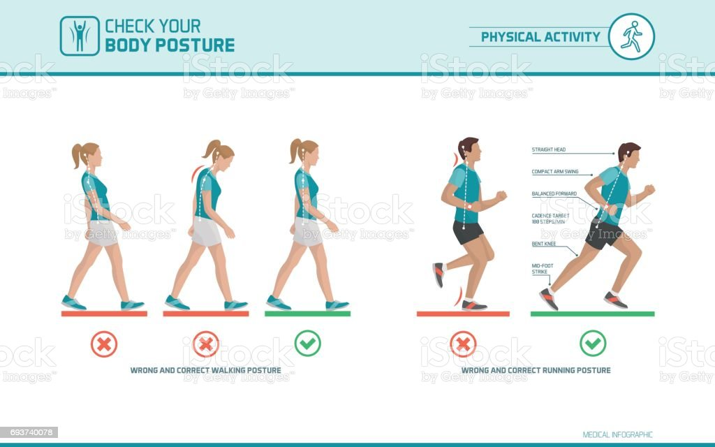 The Correct Walking And Running Posture Stock Vector Art