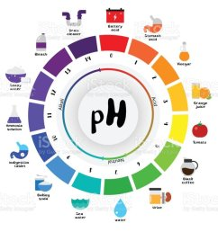 the ph scale universal indicator ph color chart diagram royalty free the ph scale universal [ 1024 x 824 Pixel ]