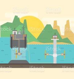 tidal power plant tidal energy royalty free tidal power plant tidal energy stock vector [ 1024 x 820 Pixel ]