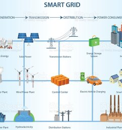 transmission and distribution smart grid structure within the power industry royalty free transmission and distribution [ 1024 x 867 Pixel ]