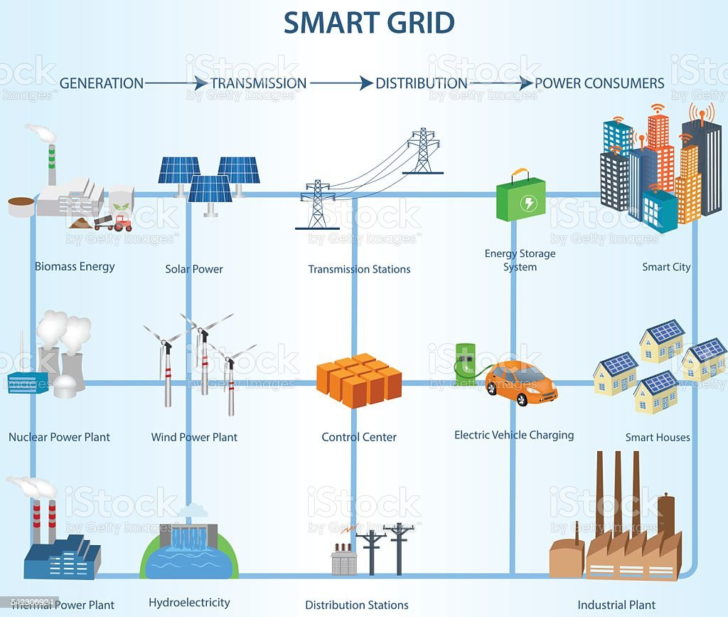hight resolution of transmission and distribution smart grid structure within the power industry royalty free transmission and distribution