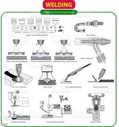 vector illustration of welding tools royalty free vector illustration of welding tools stock vector art [ 1001 x 1024 Pixel ]