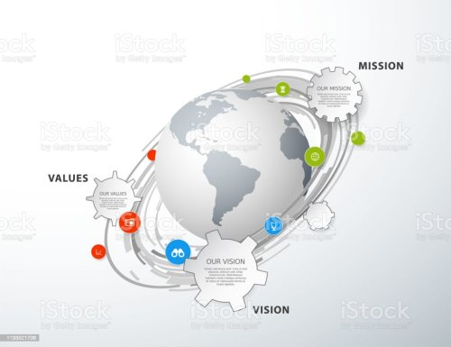 small resolution of vector template with colorful circles and mission vision and values diagram with globe royalty