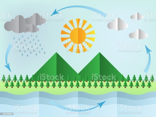 small resolution of water cycle diagram royalty free water cycle diagram stock illustration download image now